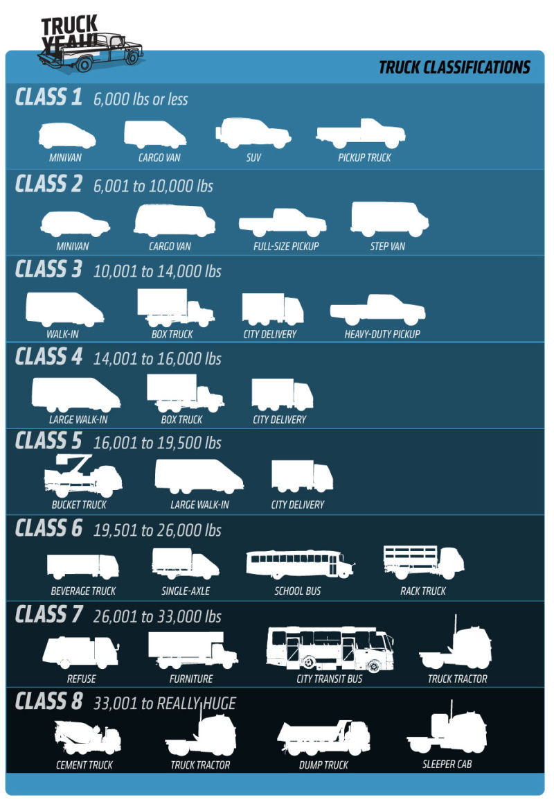 Quick Reference Guide: Truck Class